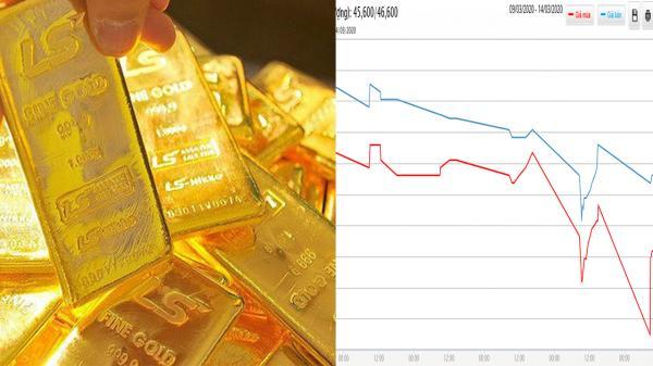 Giá vàng hôm nay 15/3: SJC tụt dốc không phanh, mất đến 1,7 triệu đồng/lượng trong một tuần