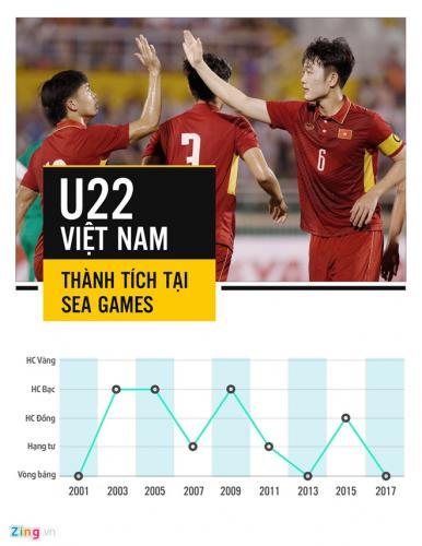 Thành tích của bóng đá nam Việt Nam qua các kỳ SEA Games. Sau các năm 2001 và 2013, Việt Nam lần thứ 3 bị loại ngay từ vòng bảng. Đồ họa: Trí Mai.
